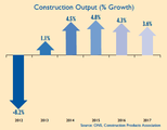 Construction growth forecast hiked to 4.5% in 2014